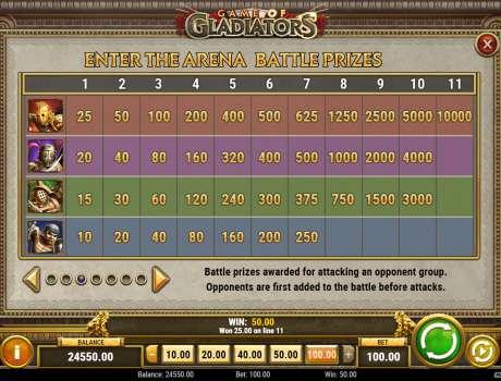 Гладиатор игровой автомат с бесплатными вращениями и джекпотами.Это еще один плюс игре Gladiator.Теперь думаю Гладиатор игровой автомат попробовать в казино, где процент выплат побольше.